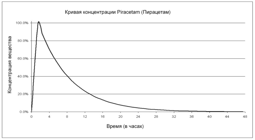 Кривая концентрации
