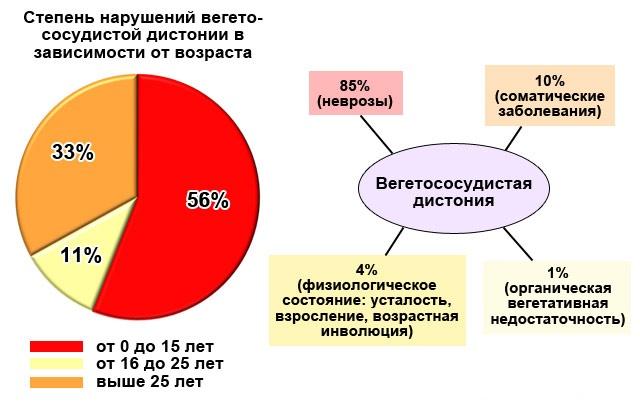 Статистика ВСД