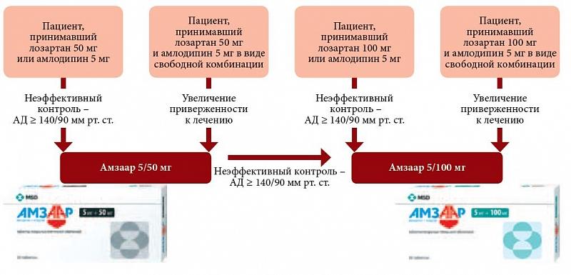 Алгоритм назначения препарата Амзаар