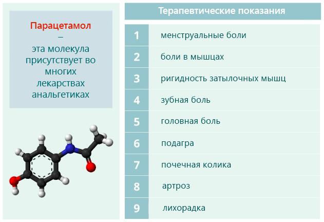 Области применения Парацетамола