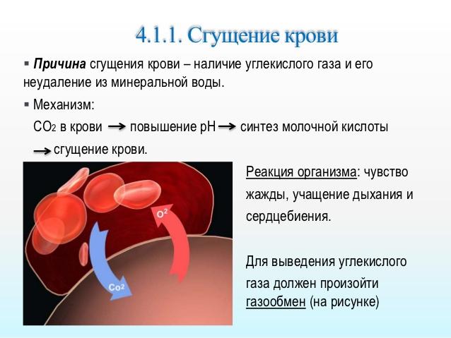 Механизм сгущения крови