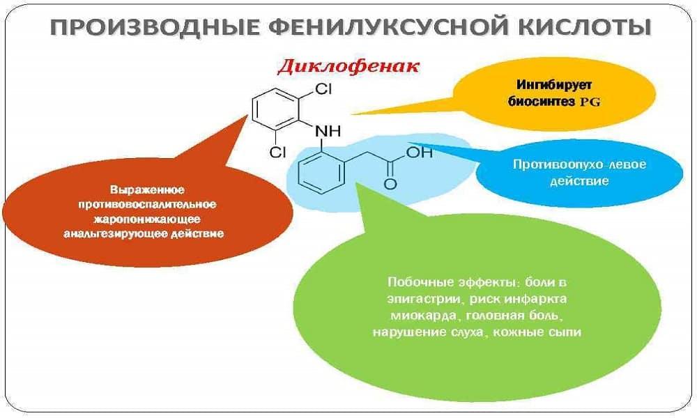 Фармакологические особенности Диклофенака