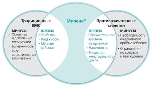Плюсы и минусы препарата