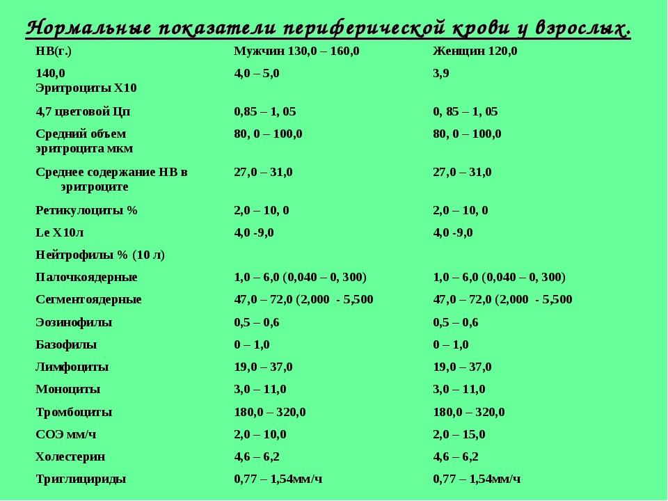 Нормальные показатели периферической крови
