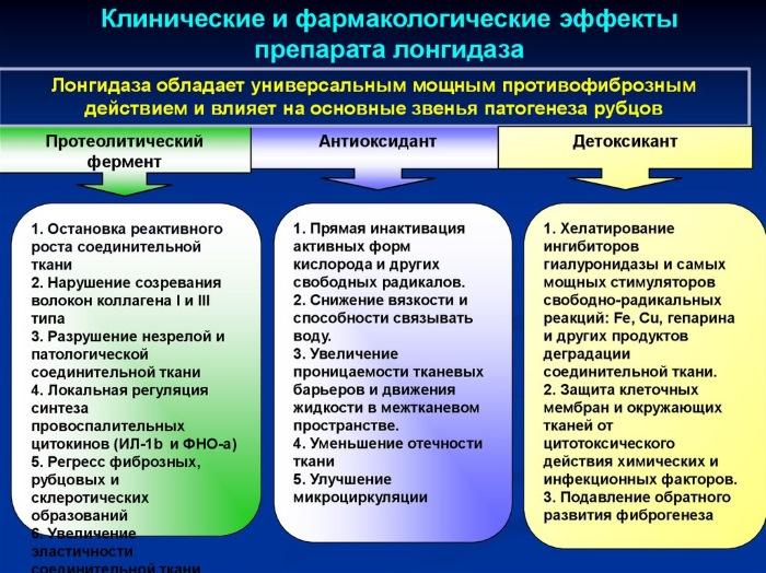 Терапевтические эффекты Лонгидазы