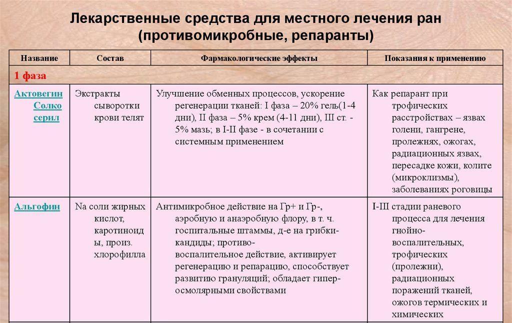 Фармакологические особенности и показания к применению препарата