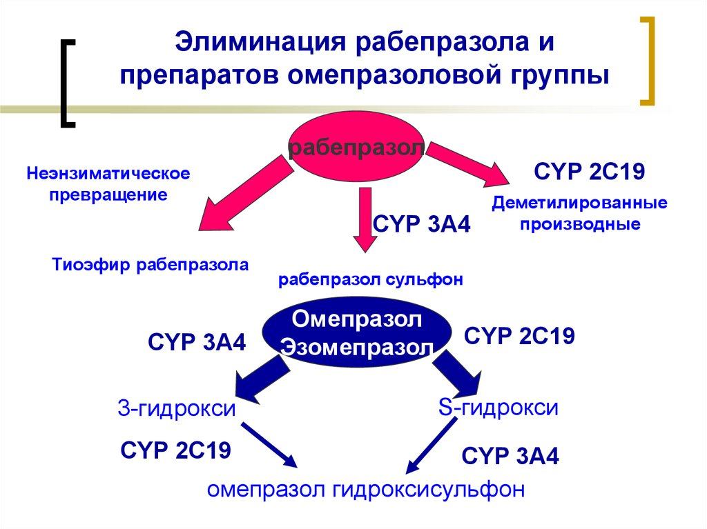 Элиминация Рабепразола