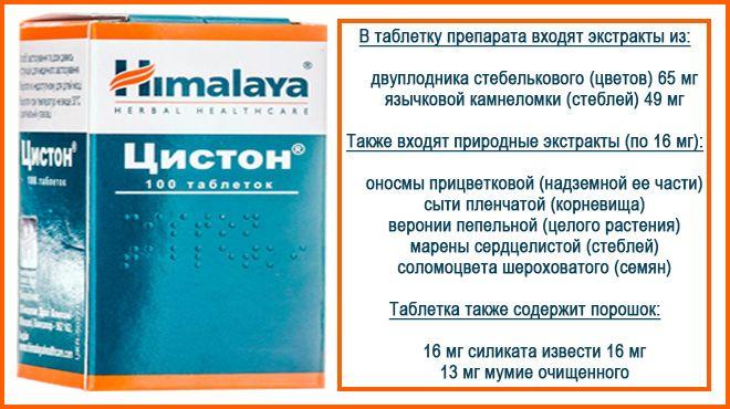 Компоненты препарата