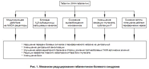 Механизм редуцирования болевого синдрома