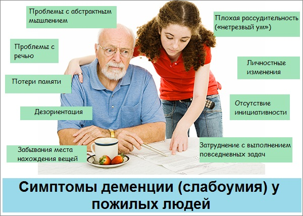 Симптомы деменции